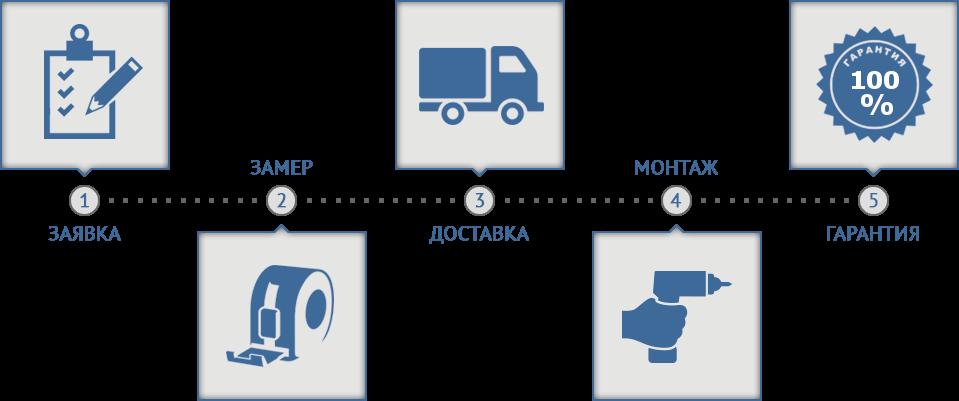 Схема работы нашей компании